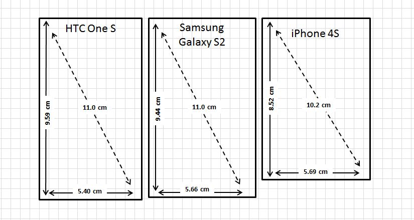 what phones have the biggest screen - Galaxy s3 HTC 1s Apple iPhone 4s