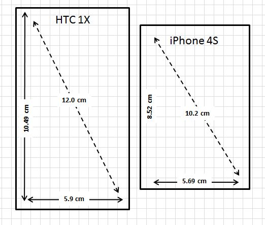 Apple iPhone 4S vs HTC1X/OneX