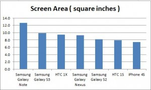 what phone has the biggest screen - chart area inches