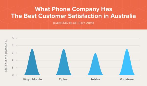 Best_Overall_Customer_Satisfaction