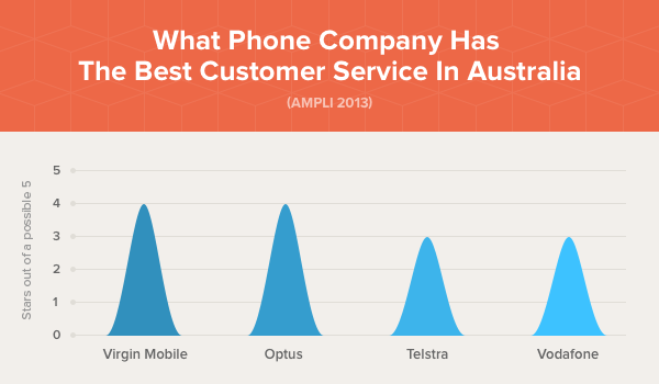 What Phone Company Has The Best Customer Service In Australia