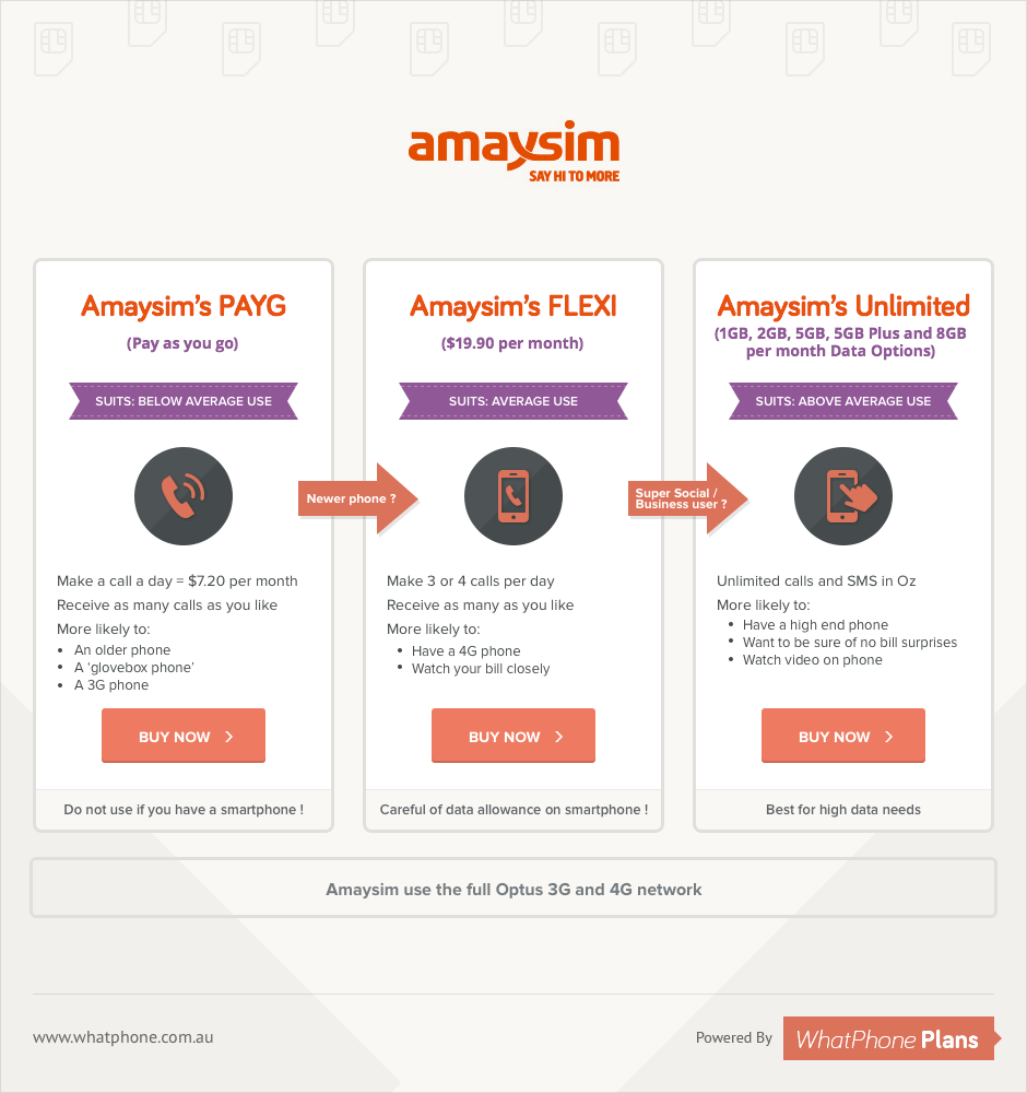 Amaysim PAYG, FLEXI, UNLIMITED Plans