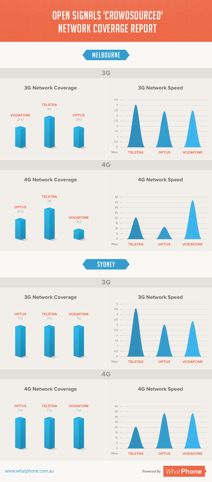 Vodafone Coverage - Network Infographic