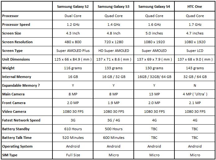 HTC One or Samsung Galaxy Specification Comparison