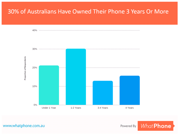 In our September 2017, around 30% of Australians have owned their phone for 2 years or longer, giving them the freedom to get a SIM plan from any provider and put it in their device.
