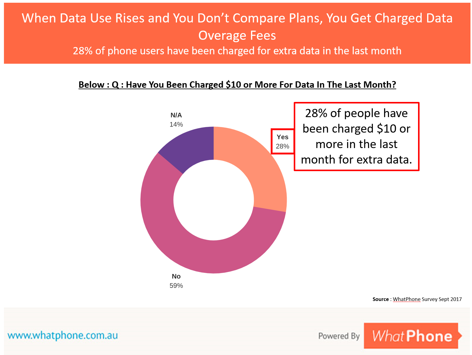If you're getting charged $10 per GB, you're not managing your unlimited plan well enough. You are far better off spending the $10 before you use your data than after, as the chart below shows.