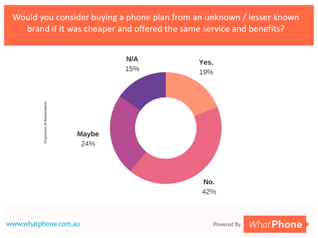 Alt text for this image : 43% of Australians would consider a phone plan from a lesser known brand although some would need reassurance to take the plunge.