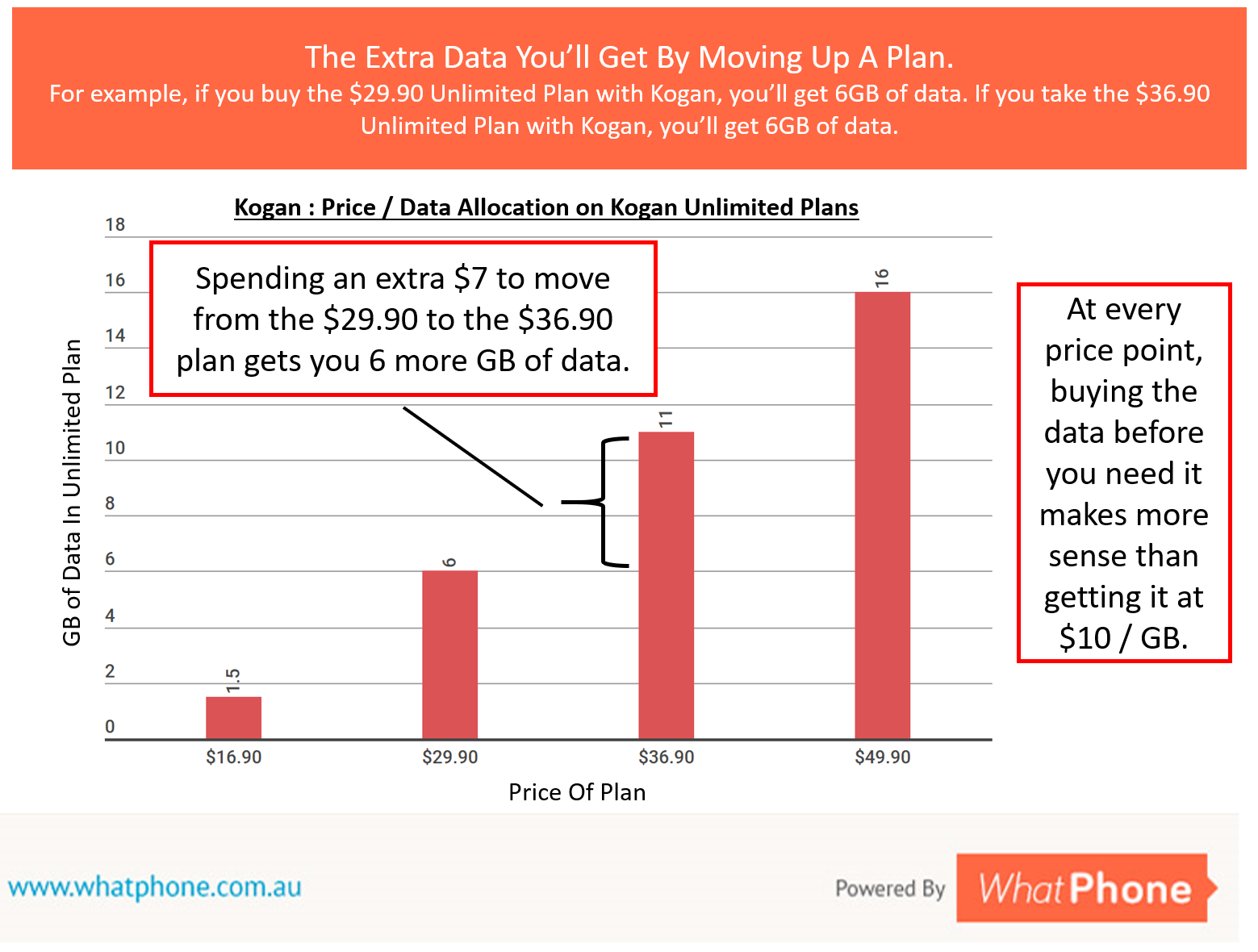Managing the costs of Unlimited Plans comes down to how well you control your data costs. It's always better value to buy the data before you need it than have it charged as 'overage'.