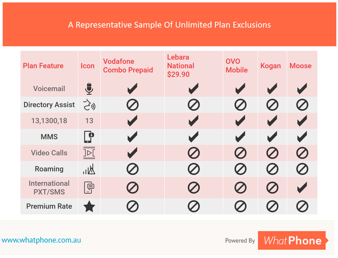 : Unlimited Plan EXCLUSIONS 17.10.17. A representative sample of what you'll pay extra for in some Unlimited Phone Plans.