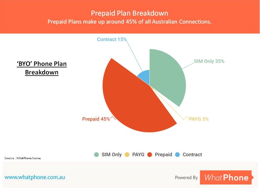 Best Prepaid Plans For Your Mobile