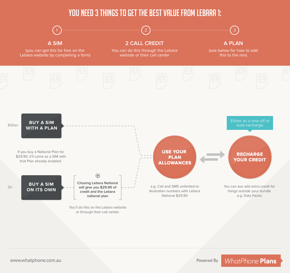 Get the best Value from Lebara - Infographic