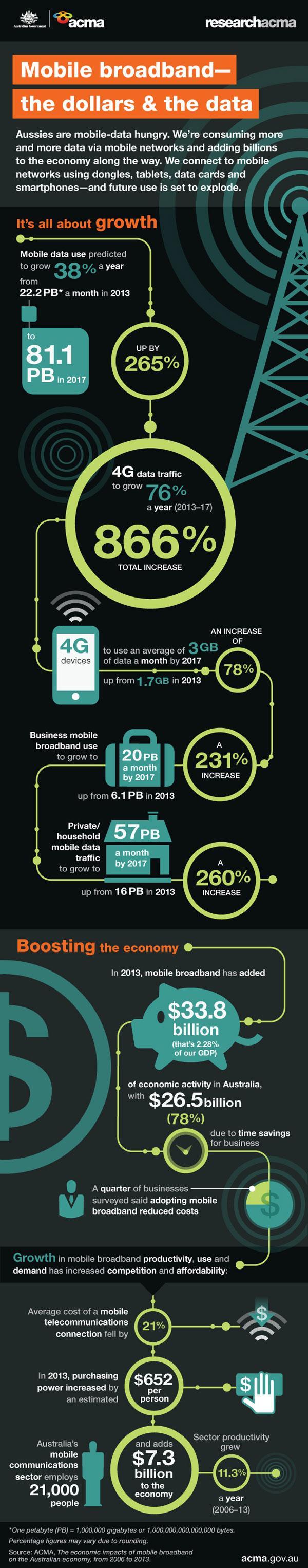 Moible broadband