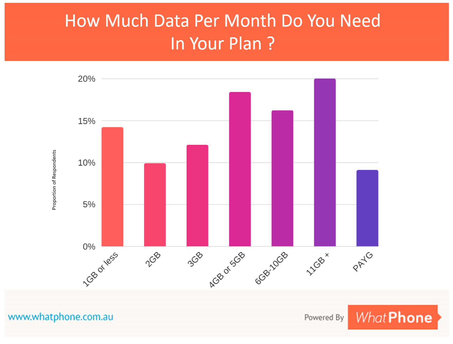 The mean average data usage is around 6GB per month. There are cheap plans which will provide you that.