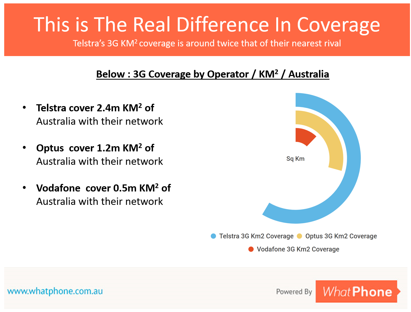 This is the real difference in the network your cheap phone plan will give you access to. Telstra cover around twice as much of the Australian landmass as either Optus or Vodafone.