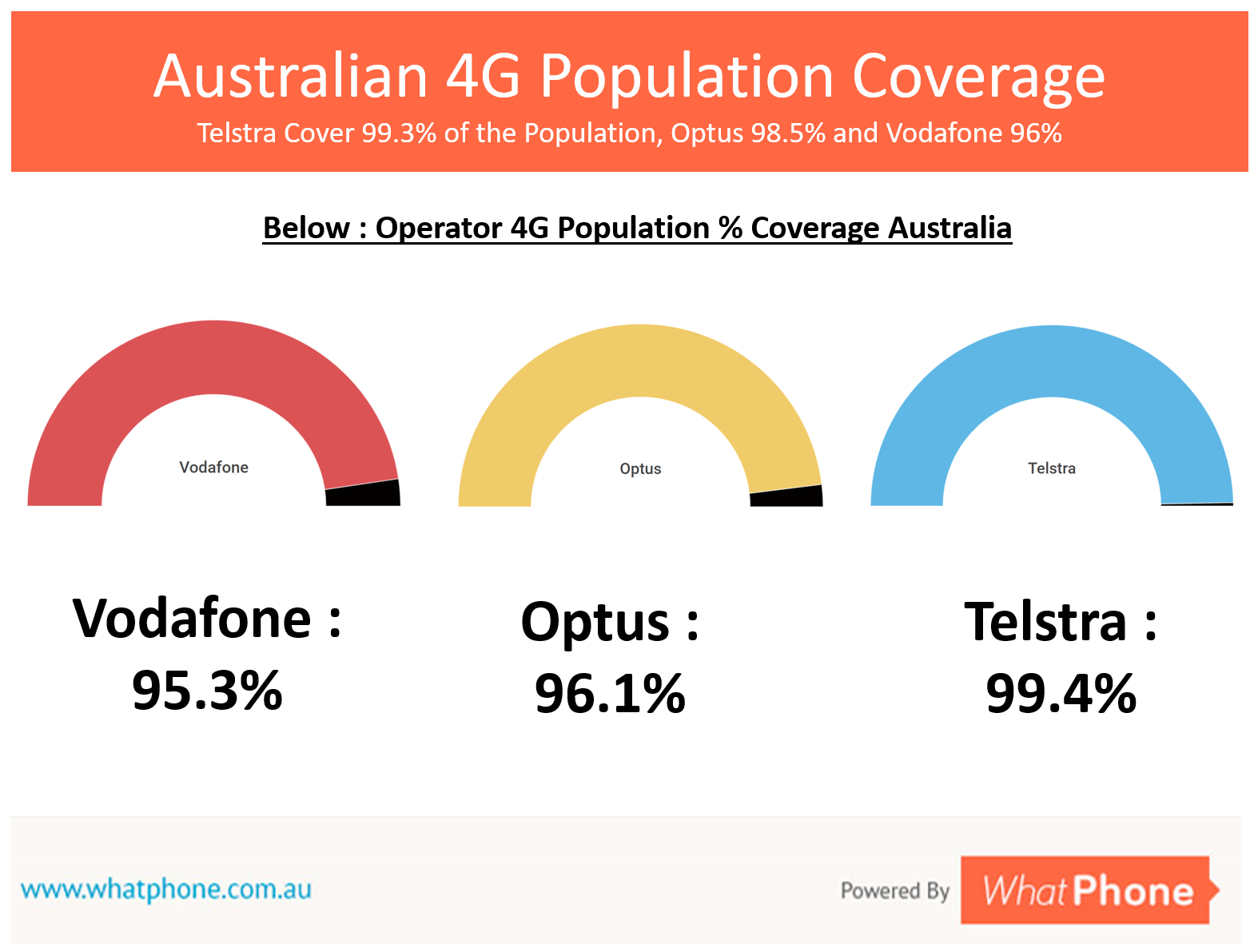 4G population coverage levels are, again, very similar between opertors.