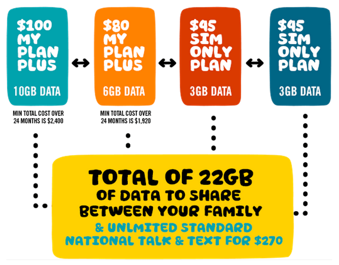 Optus explain their Family Plans