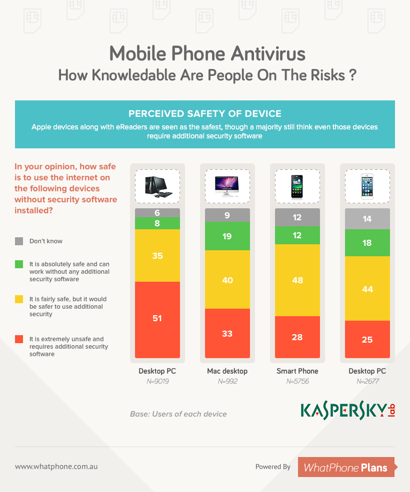 Mobile Phone Antivirus - How Knowledgable Are People On The Risk