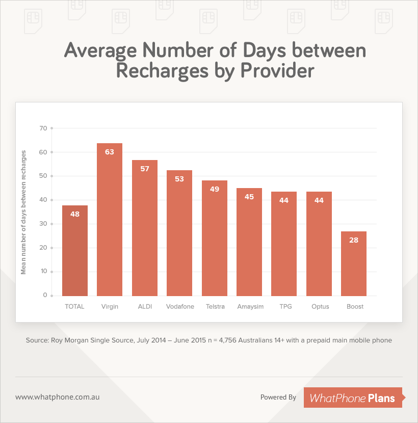 Average Number of Days between Recharges by Provider