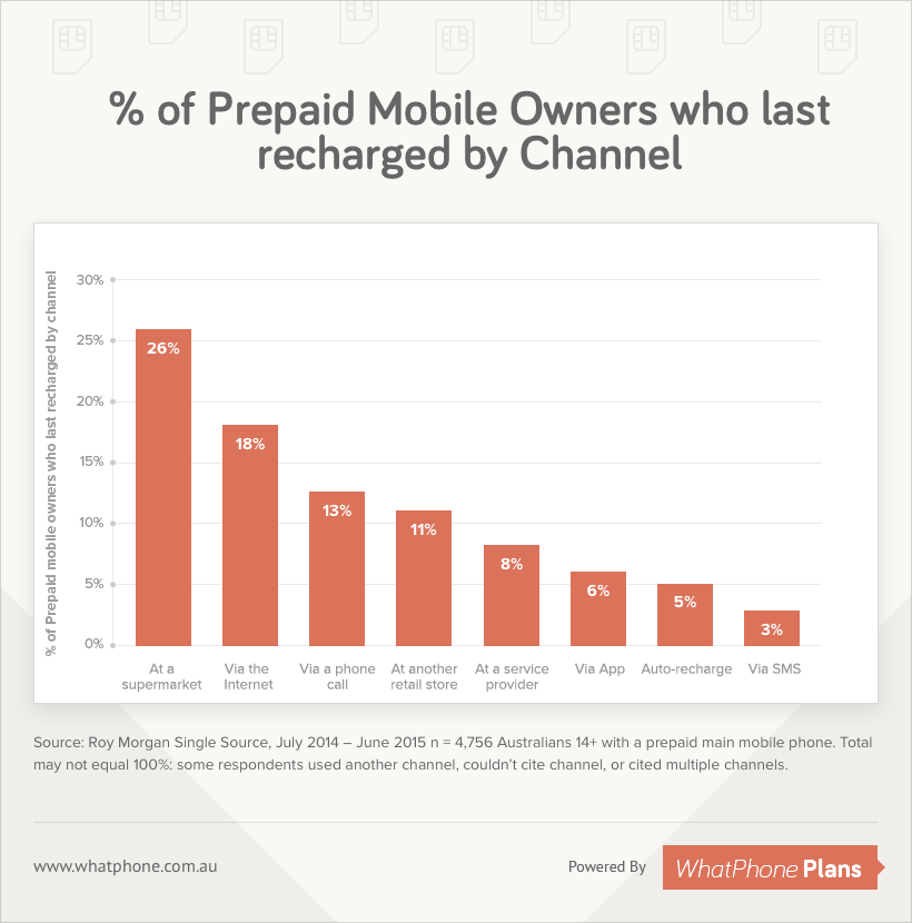 Prepaid mobile owners recharged by channel