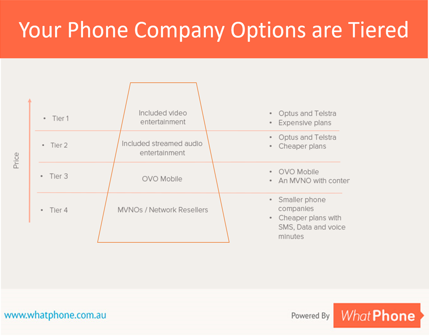Telstra's prepaid plans are right at the top of this Pyramid. If you go with Telstra, you'll get a lot of value adds, on top of your core Telstra Prepaid Plan.