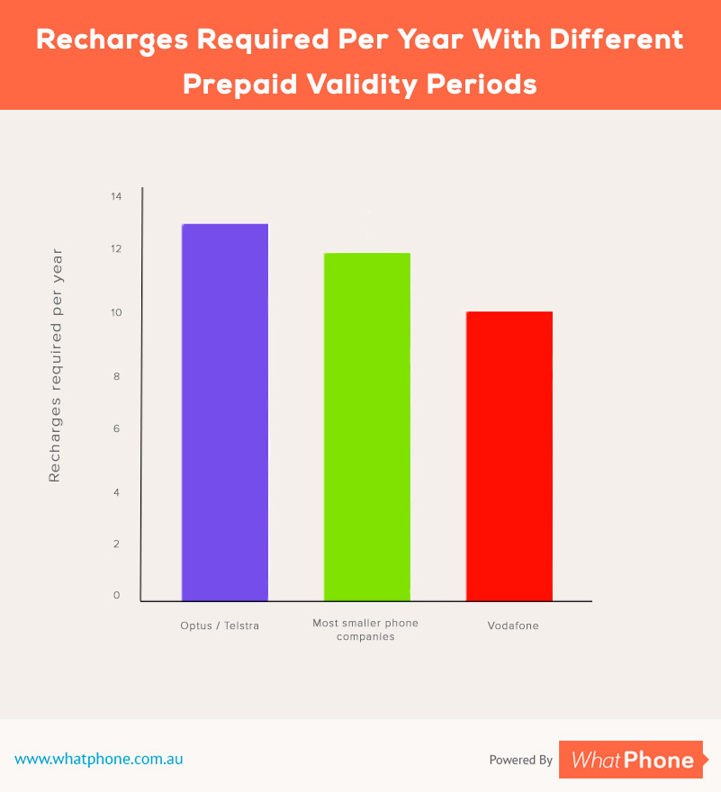vodafone prepaid comparison