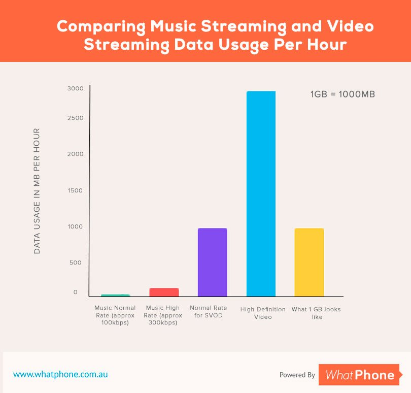 Music Stream vs Video Stream