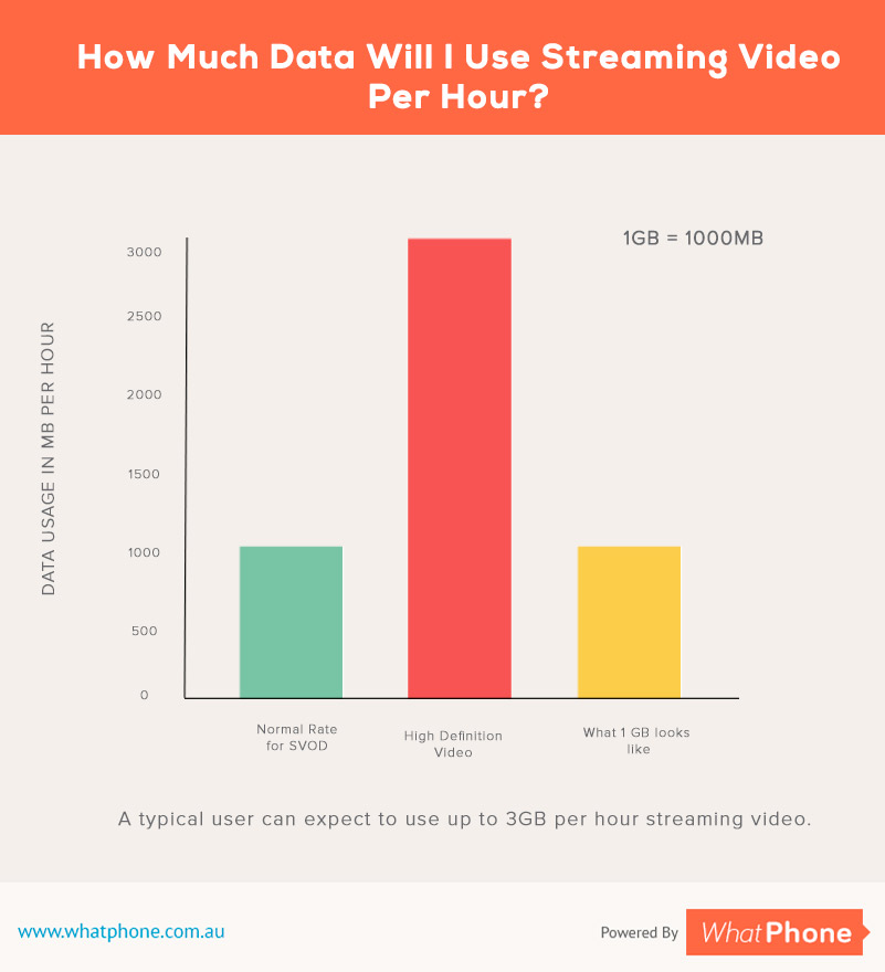 Stream Video Data