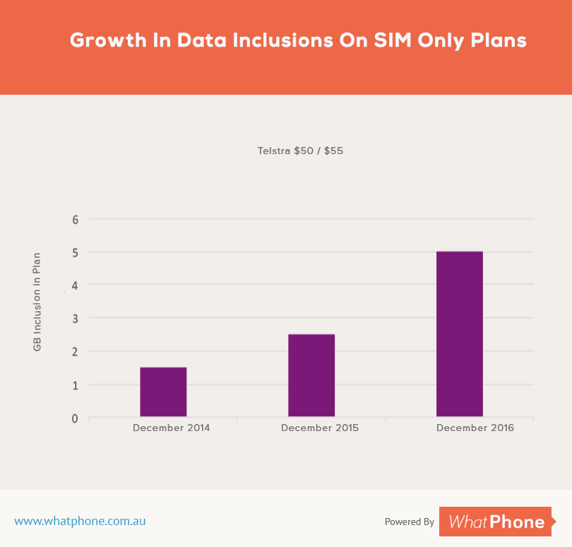 This is how quickly data allocations at $50/$55 have risen for Telstra SIM Only customers.
