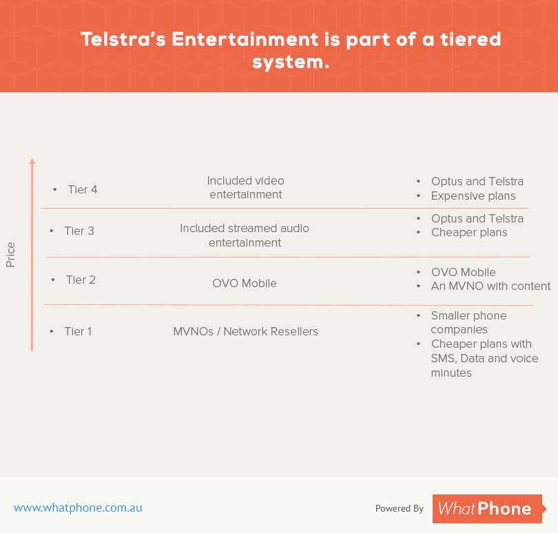 Telstra's Entertainment is part of a tiered system