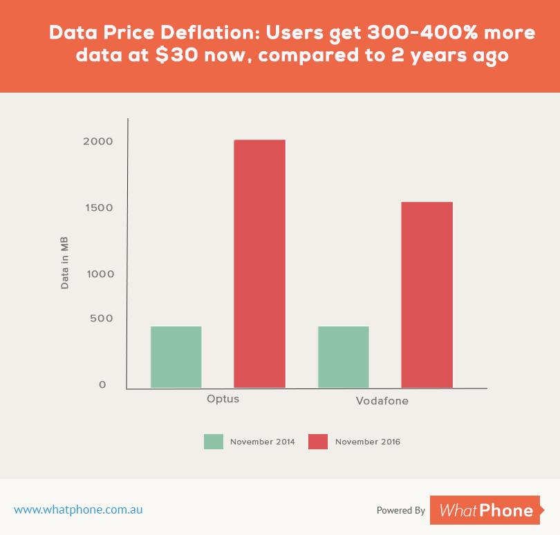 Data Price Deflation