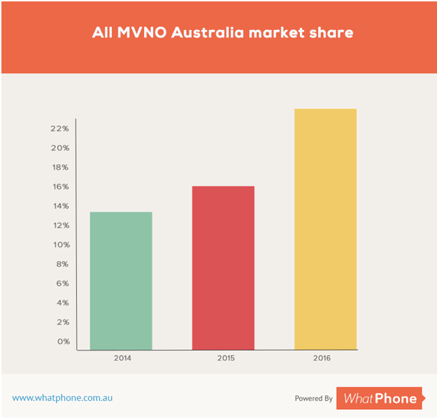 all mvno australia market share