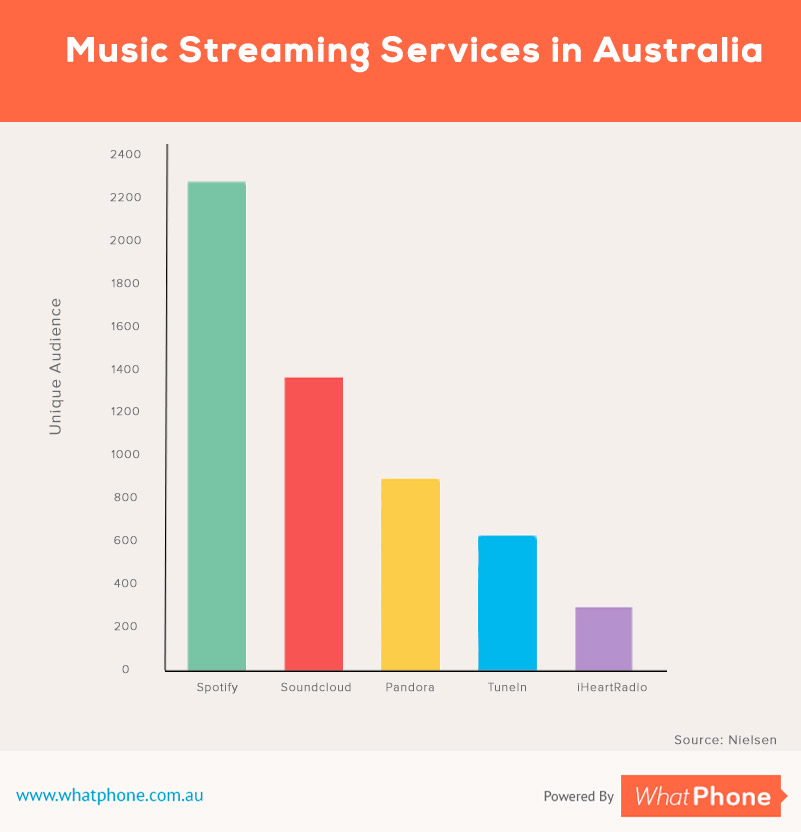 music streaming Australia