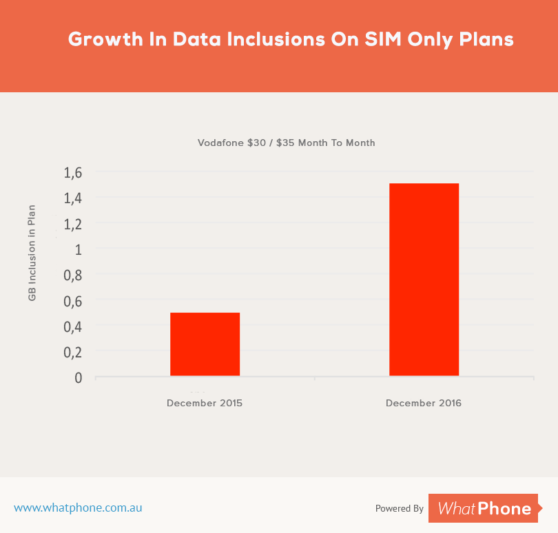 Leasing your phone means you can get the benefit of the extra data phone companies include in plans over time.