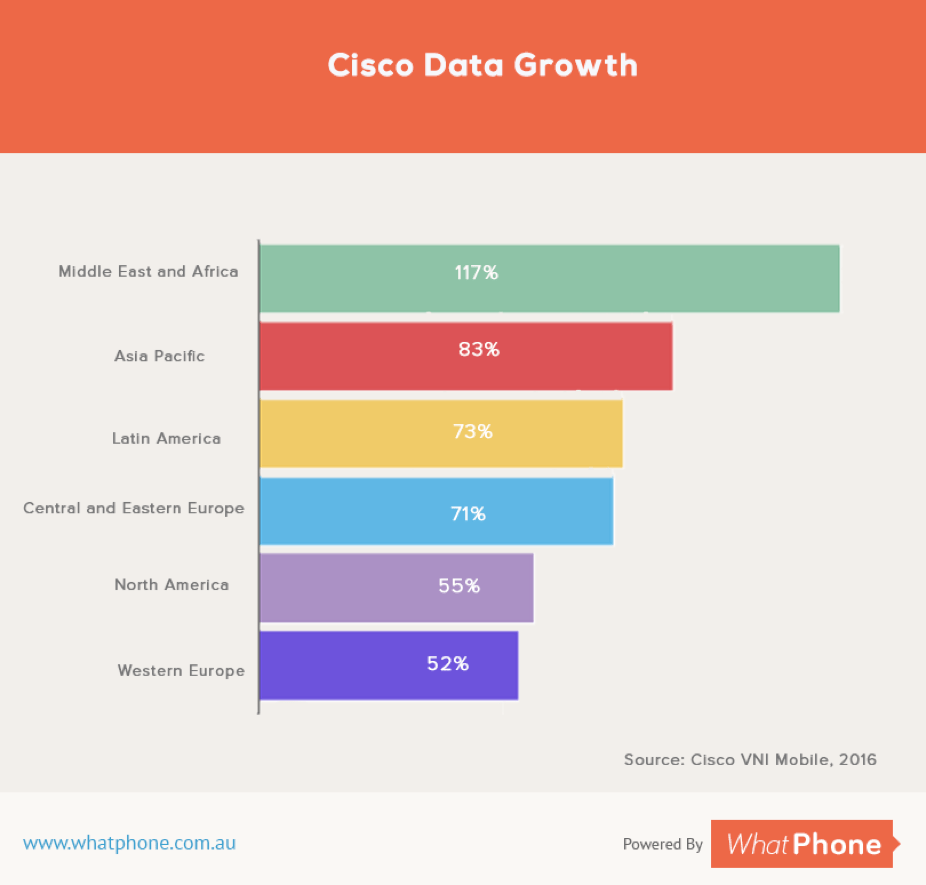 Cisco and the ACCC agree : the amount of data people are using in their phone plans nearly doubles each year.
