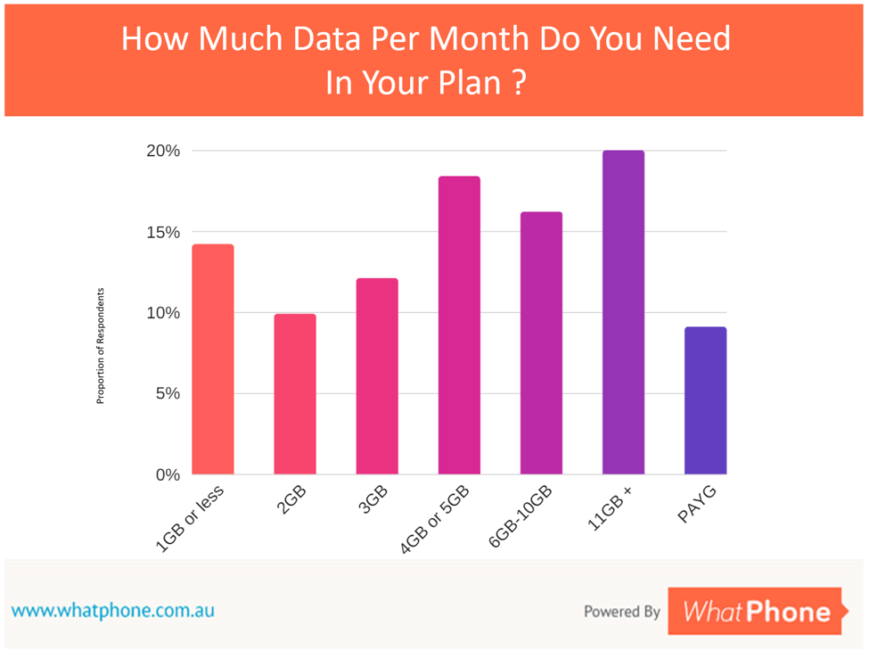 Average data usage has increased dramatically in recent years. Make sure you know your usage and how it is trending, before you buy.