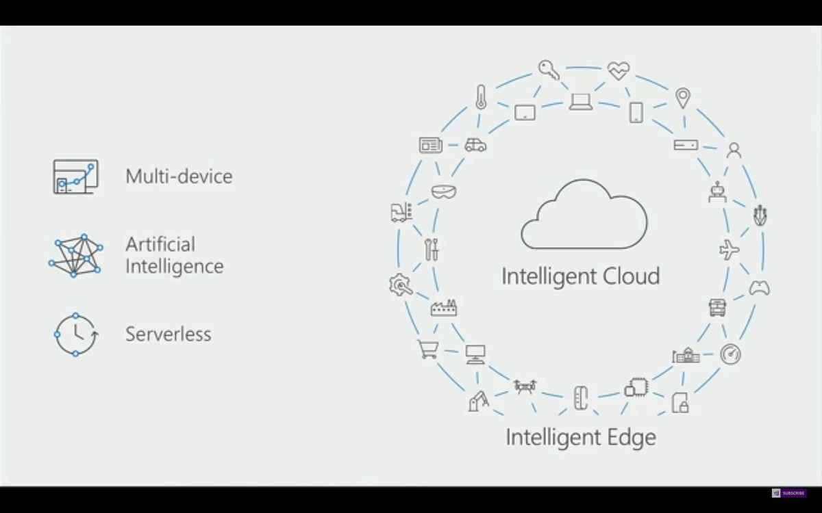 Microsoft reveals the potential of the edge and how it can change the world we live in.