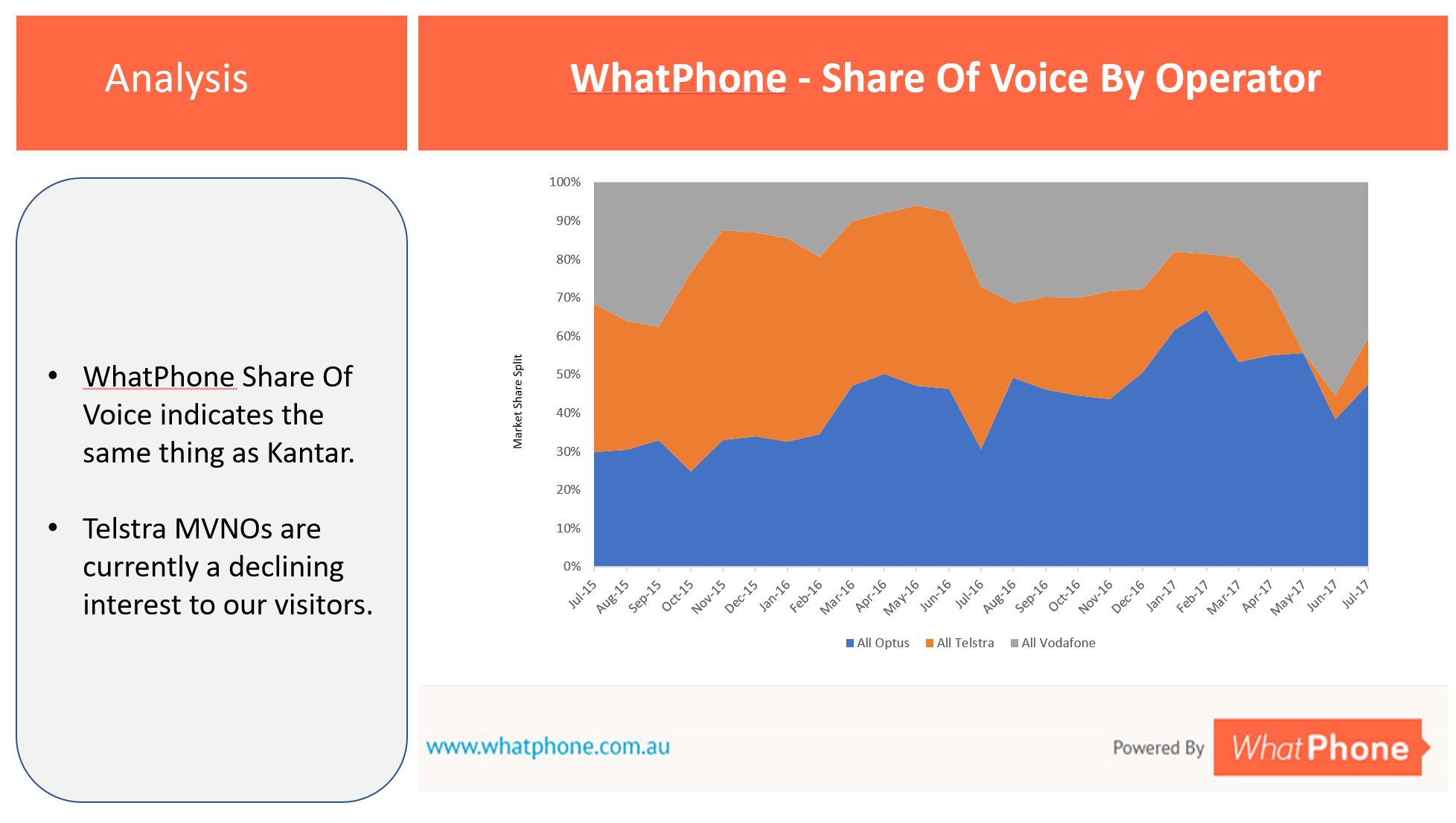 WhatPhone Share of Voice